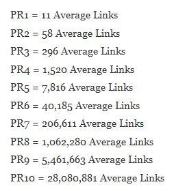 Wie viele Links man für welchen PageRank braucht