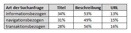Anteil der Zeit, die ein User die jeweiligen Teile des Snippets betrachtet (nach Art der Suchanfrage)