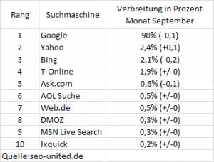 Suchmaschinendaten Deutschland