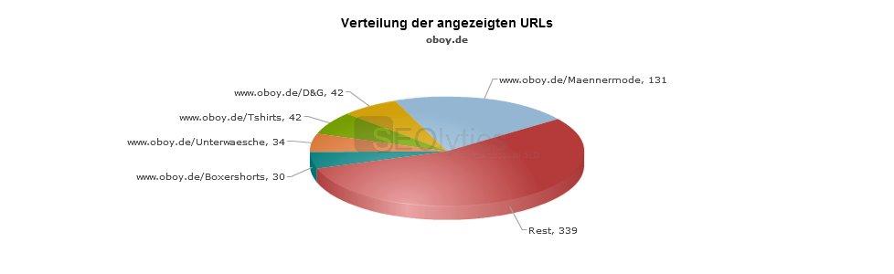 verteilung oboy.de