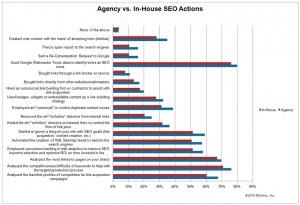 Agentur vs. Inhouse
