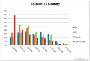 Gehälter nach Ländern