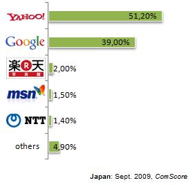 Suchmaschinenmarkt Japan