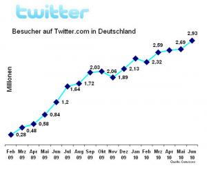 Besucher auf Twitter.com in Deutschland