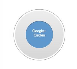Google+ Circles
