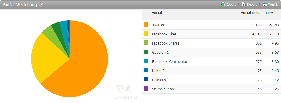 Searchmetrics - Social-Spread