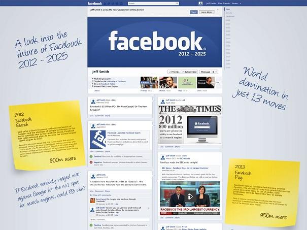 Die Zukunft von Facebook 2012-2025