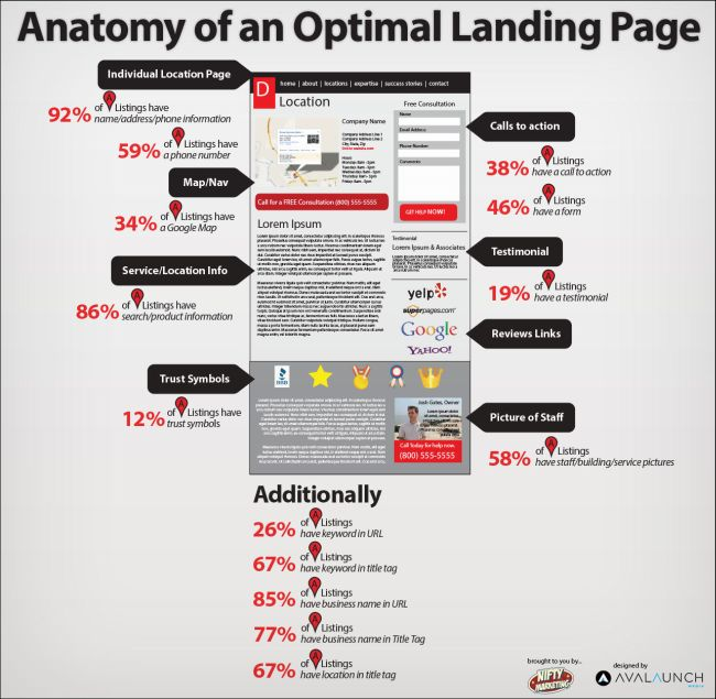 Anatomie einer optimalen Landingpage lokaler Websites