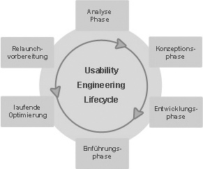 Usability Engineering Lifecycle
