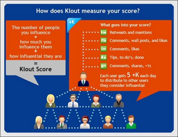 Diese Infografik zeigt welche Messpunkte u.a. für die Errechnung des Klout Scores herangezogen werden.