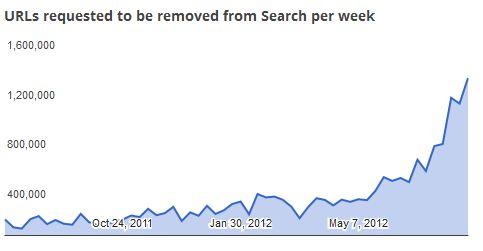 Grafik von Google über Urheberrechtsbeschwerden