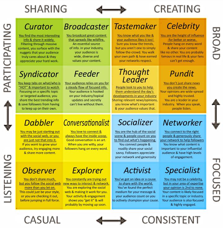 Diese Infografik zeigt die Einfluss-Matrix des Klout Scores.