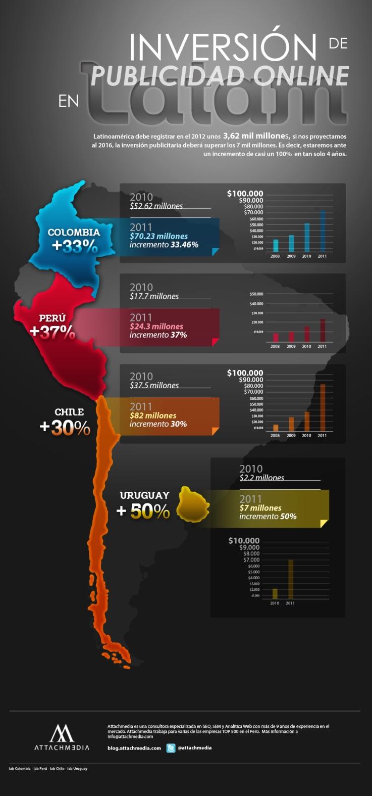 Infografik Werbeausgaben Lateinamerika