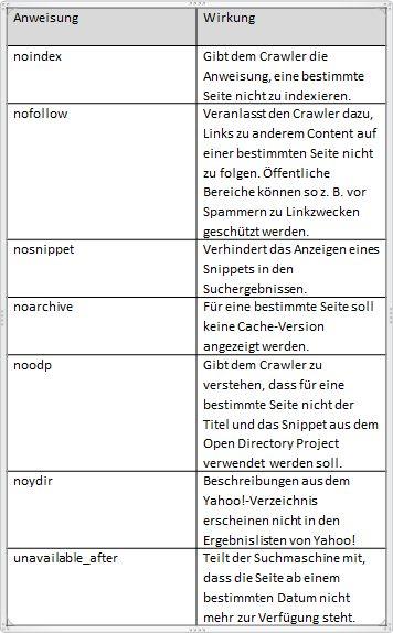 HTML-Meta-Anweisungen