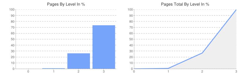 strucr: Seitentiefe dargestellt als Diagramm