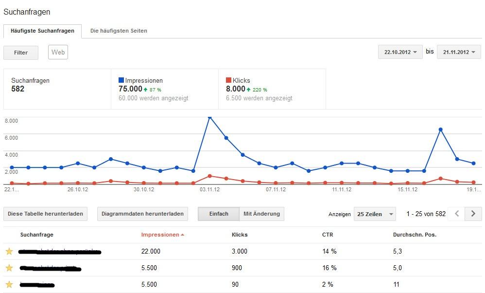 Suchanfragen – Google Webmaster Tools