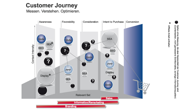 Customer Journey Verlaufsgrafik