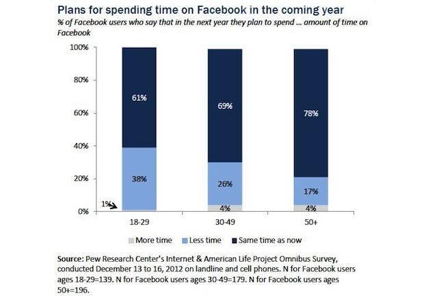 Pew Umfrage Facebook