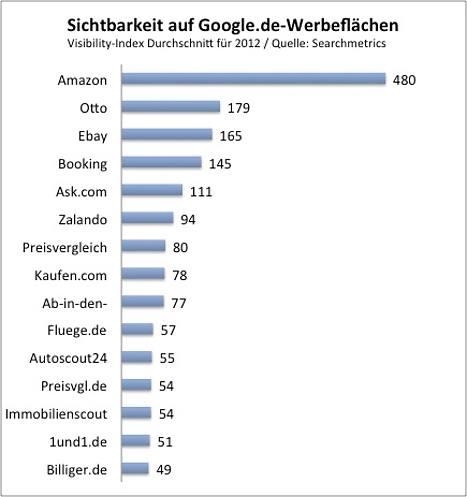 Grafik zur Sichtbarkeit auf Google-Werbeflächen