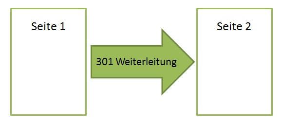 301-Weiterleitung