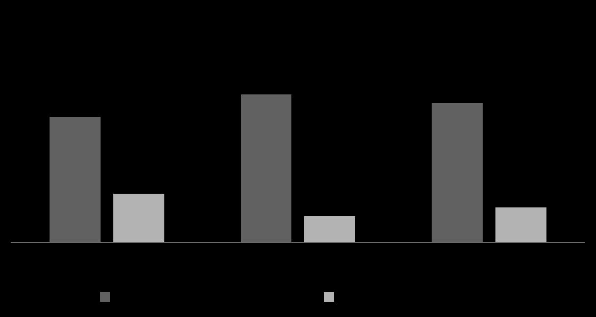 Unterschiede bei der Anchor-Text-Verteilung