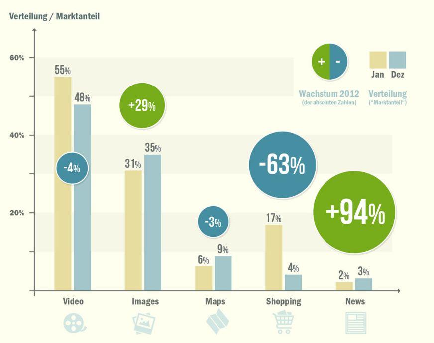 Verteilung von Universal-Search-Integrationen & Wachstum 2012