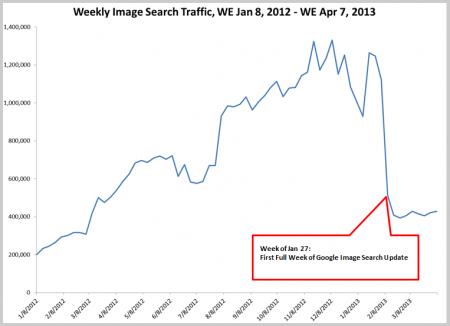 Statistik Traffic-Einbruch durch die neue Google Bildersuche