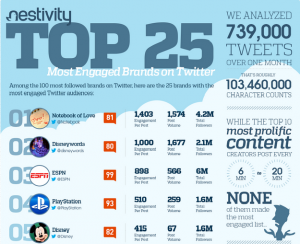 Most Engaged Brands on Twitter