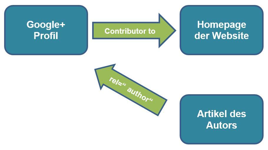 die 2-Link-Methode
