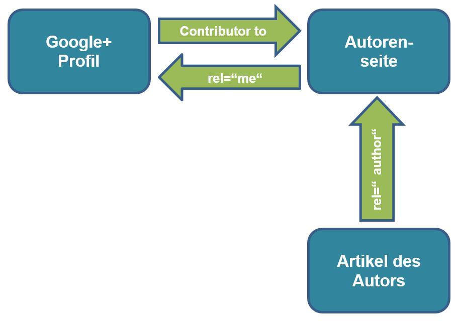 die 3-Link-Methode