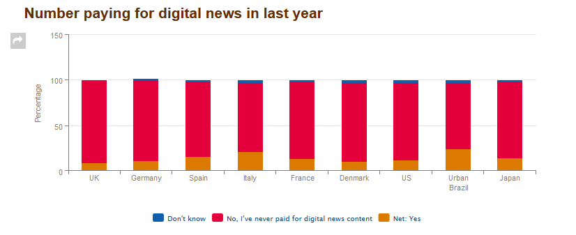 Balkendiagramm: Wo zahlt man für kostenpflichtige Artikel? - Studienergebnisse