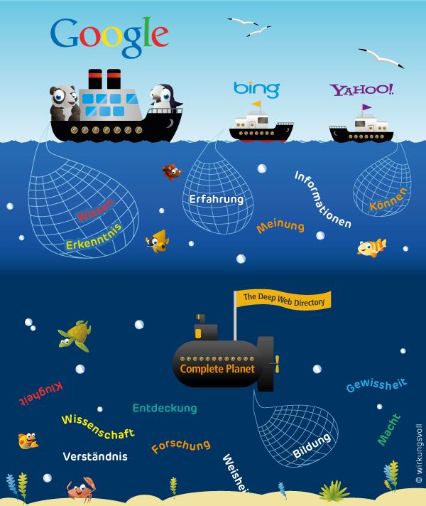 Grafik: Das Invisible Web - Google, Bing und Yahoo fischen um die Wette