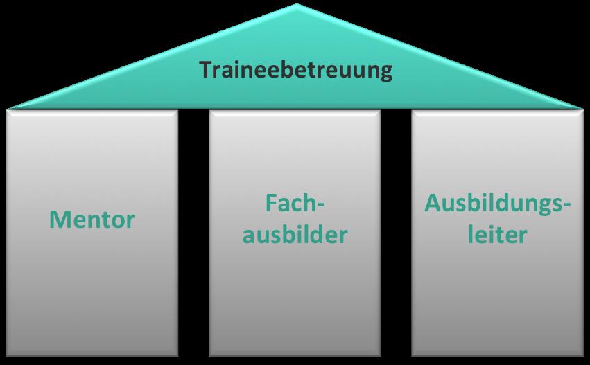 Betreuung des Trainees