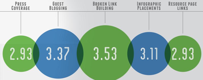 Diagramm: Broken Link Building als effektivste Linkaufbaustrategie