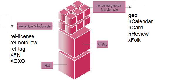 Grafik: Einteilung von Mikroformaten