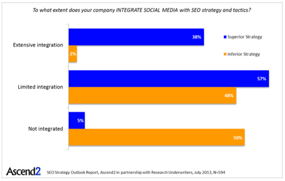 Balkendiagramm: Integration von Social Media in die SEO-Strategie