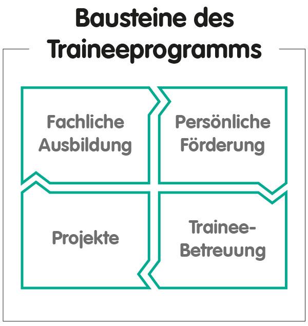 bausteine-traineeprogramm