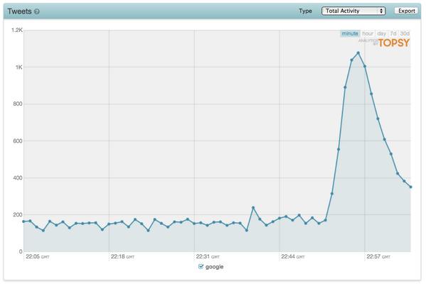 Twitter Statistik während des Googleausfalls