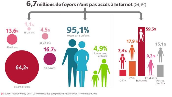 Grafik: Studie zur Internetnutzung in Frankreich