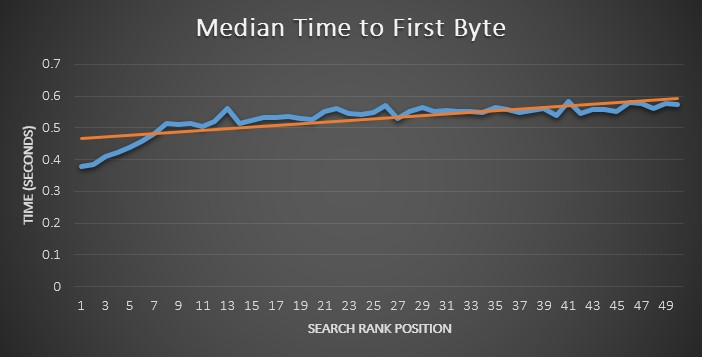 Korrelation Time to First Byte und Ranking im Graph