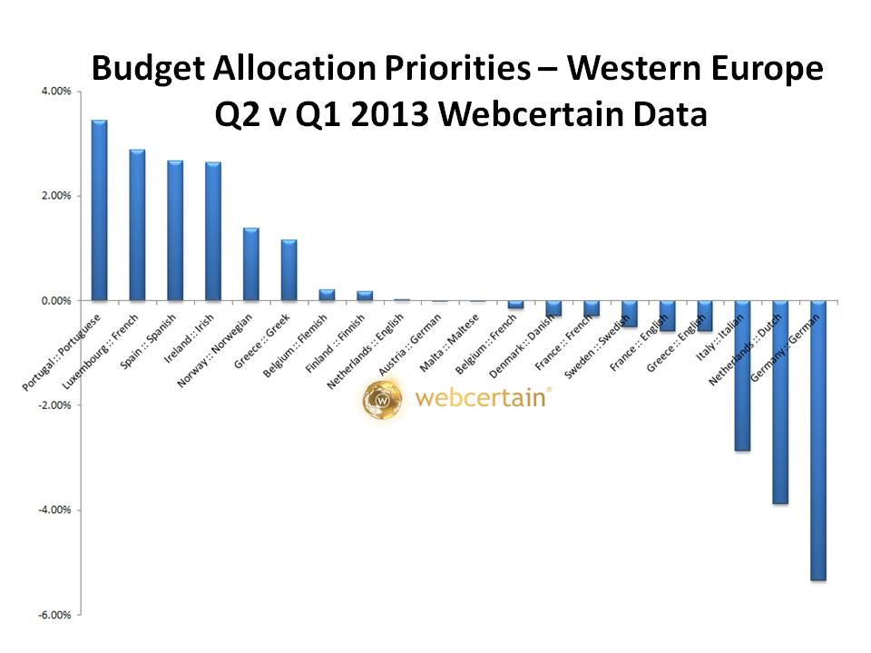 grafik budget allocation west europe