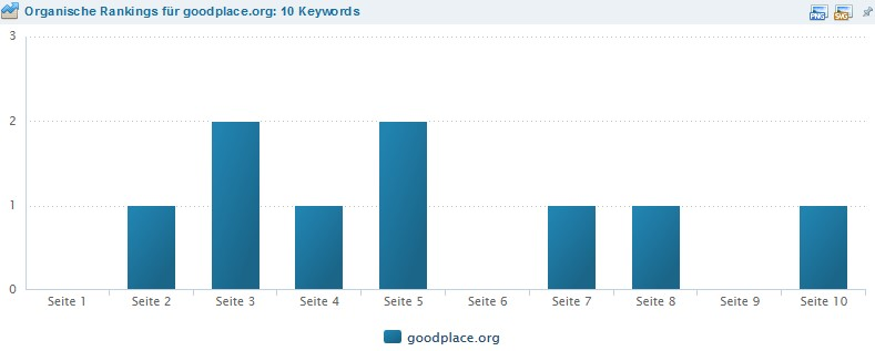 Keyword-Verteilung von GOODplace.org
