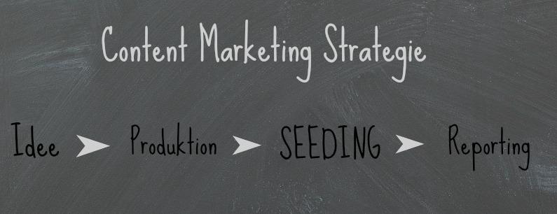 vereinfachte Content Marketing Strategie