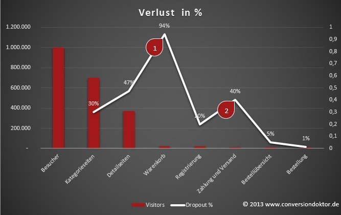 Conversion: Prozentualer Besucherverlust in den einzelnen Schritten
