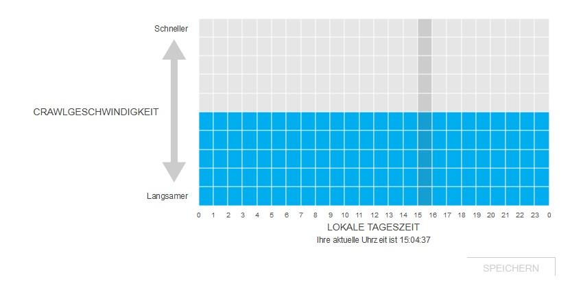 Die Crawl-Geschwindigkeit kann tageszeitenabhängig in einem Graphen eingezeichnet werden
