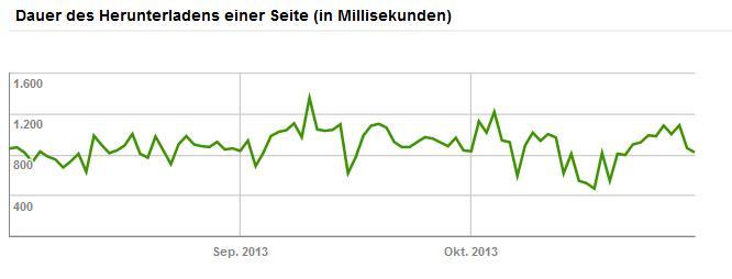 Google Webmaster Tools Crawling-Statistiken