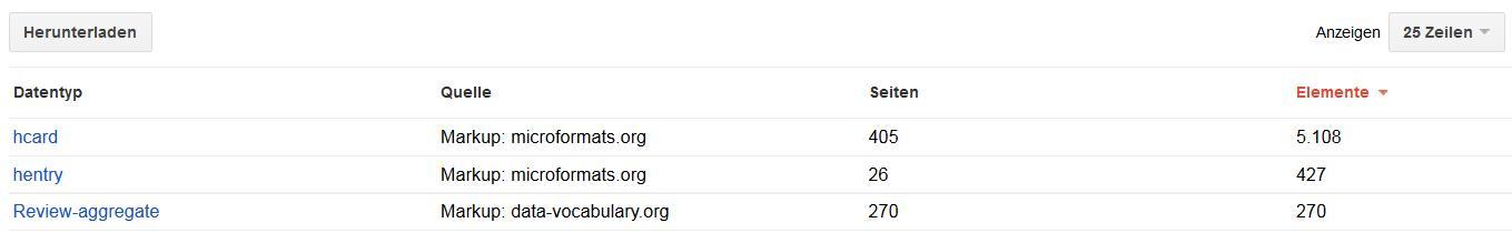 Google Webmaster Tools Strukturierte Daten