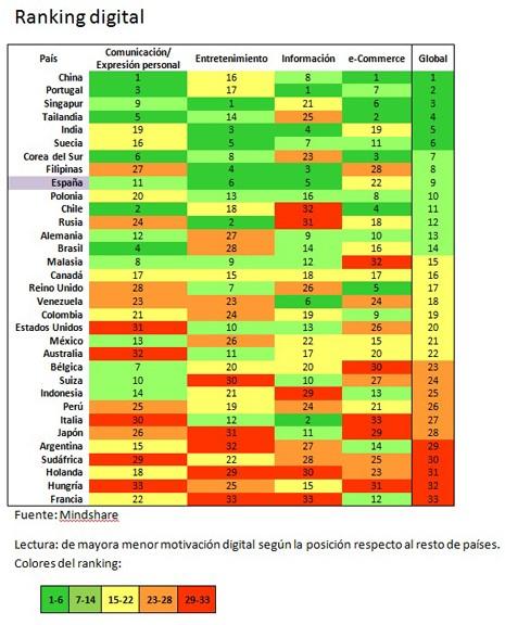 Länder-Ranking der Online-Aktivität