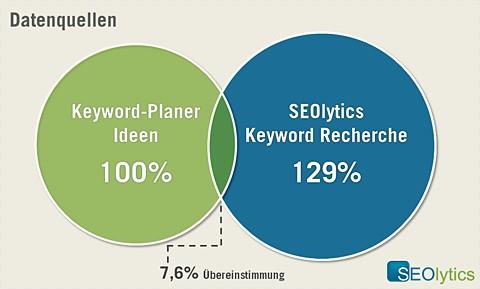 SEOlytics-Keyword-Recherche im Vergleich mit dem Keyword-Planer