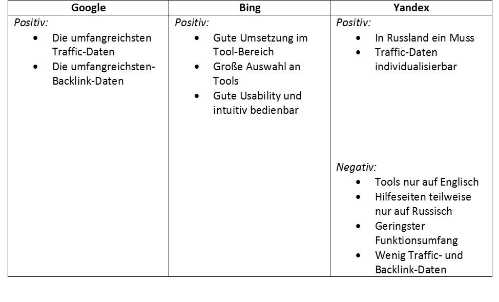 Tabelle zeigt die Abschlussbewertung der Webmaster Tools